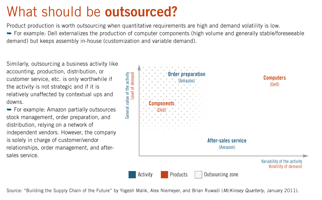 the outsourcing strategy of boeing co